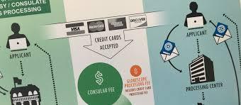 Home Design Credit Card Contact Number by Globescope U2013 Web Design U0026 Development