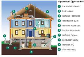house energy efficiency energy improvement opportunities home energy solutions energy