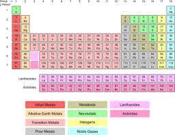 Where Are The Metals Located On The Periodic Table Transition Metal Ions Read Chemistry Ck 12 Foundation