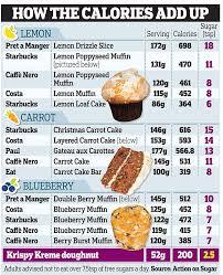 cake from coffee shops has more sugar than six krispy kreme