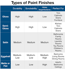 what s the best paint finish for cabinets types of paint finishes paint sheen paint finishes types
