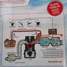 apakah beat fi dan spacy fi udah pake o2 sensor mazpedia com