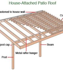 building a roof over a patio home design ideas and pictures