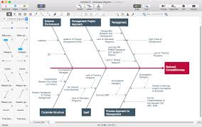 membuat flowchart di visio 2010 how to create a ms visio cause and effect diagram using conceptdraw