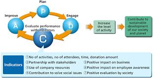 global policy for social contribution activities global ricoh