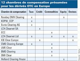 chambre de compensation la compensation des dérivés de gré à gré préoccupe les gérants l