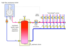 water hammer boiler call for heat off press diff bypass valve