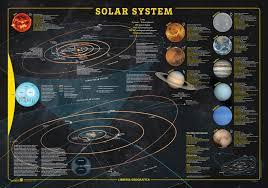 Solar System Map Mapsherpa Geo4map