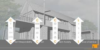 hiring an architect architect u0027s trace