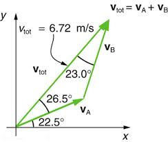 vector addition and subtraction graphical methods physics