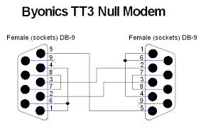 byonics tinytrak3 gps position encoder