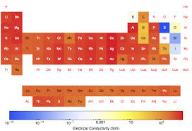 periodic table trends electrical conductivity periodic table