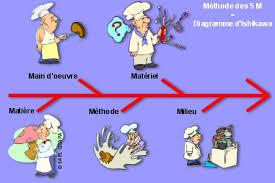 regle d hygi鈩e en cuisine hygiène et sécurité des aliments définitions et présentations des