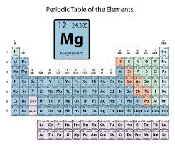 Br On Periodic Table Magnesium Big On Periodic Table Of The Elements With Atomic Number