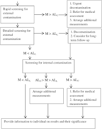 review of methods to measure internal contamination in an