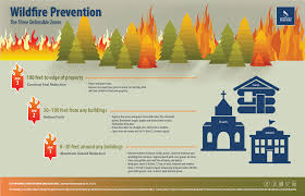 how to not fuel wildfires u2013 adventist risk management