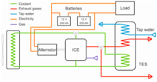 energies free full text development of an ice based micro chp