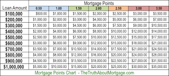Estimate Mortgage Loan Approval by What Are Mortgage Points The About Mortgage Com