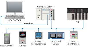 modbus serial enhanced communication module prosoft technology inc