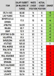 la liga table standings la liga table for standing relative to wage budget soccer https