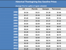 aaa expects cheapest thanksgiving gas prices in five years