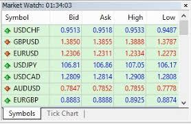 bid price understanding spread ask and bid price in forex trading
