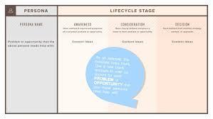 lifecycle stage buyer persona u003d content mapping template