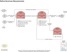 simplified process mapping roadmap overview