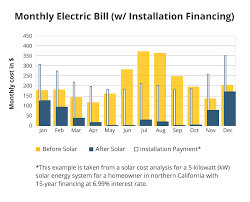 solar panel cost find solar energy costs in your area modernize