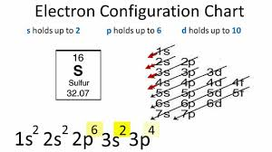 Sulfur On The Periodic Table Sulfur Electron Configuration Youtube