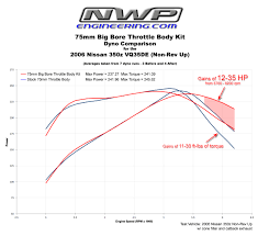 nissan 350z quarter mile stock nwp engineering inc big bore throttle body phenolic thermal