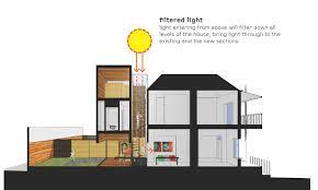gojono com house diagram