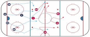 daily fantasy hockey strategies 101