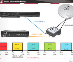 best dish network wiring diagram ideas images for image wire