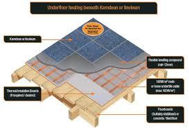 floor types heat mat
