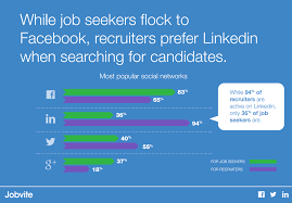 Resumes Of Job Seekers by How To Source Candidates On Facebook