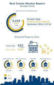 car financing application jim pattison 7 best real estate images on pinterest real estates board of