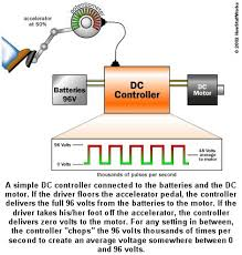 the basic elements of a dc electric car motor controller