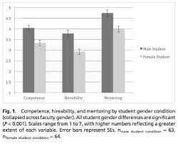 What Is Blinding In Statistics Scientists Your Gender Bias Is Showing Cosmic Variance Cosmic