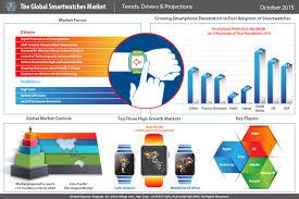 smartwatches market trends