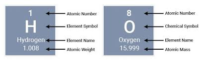 What Does The Element Symbol On The Periodic Table Indicate The Difference Between Atoms Elements Molecules And Compounds