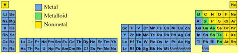 Metalloids On The Periodic Table Periodic Table Database Chemogenesis