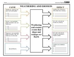 weathering and erosion graphic organizer cause and effect tpt