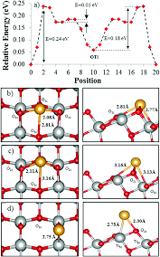 adatom surface diffusion of catalytic metals on the anatase tio 2