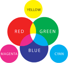 Primary Colors Of Light Understanding Image Files For Print And Web Triangle Park
