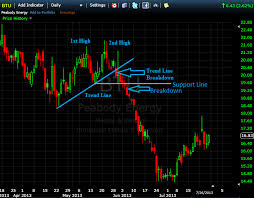 chart pattern trading system using double top and double bottom patterns in real life trading