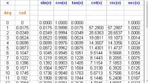 Table Of Trigonometric Values Trigonometric Table App Ranking And Store Data App Annie