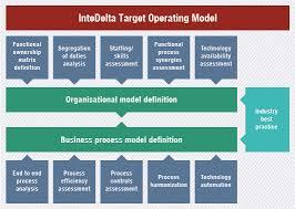 operating model template operating model diagram search model diagrams