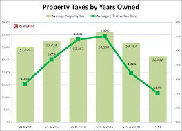 nys tax table 2014 property tax rates by county newsroom and media center