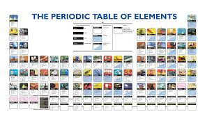define modern periodic table elements of the periodic table compound interest national